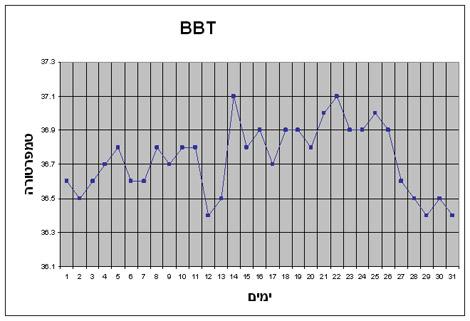מעקב חום שחר - טמפ' גבוהה בשלב הפוליקולרי